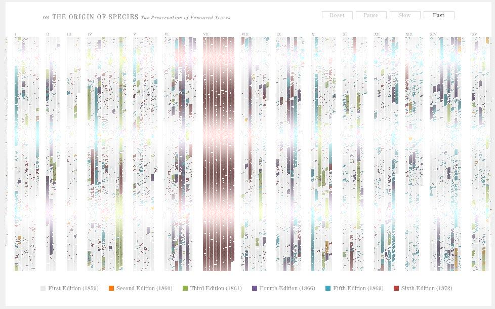 Un análisis de la Teoría de la Evolución a través del InfoDesign de Ben Fry